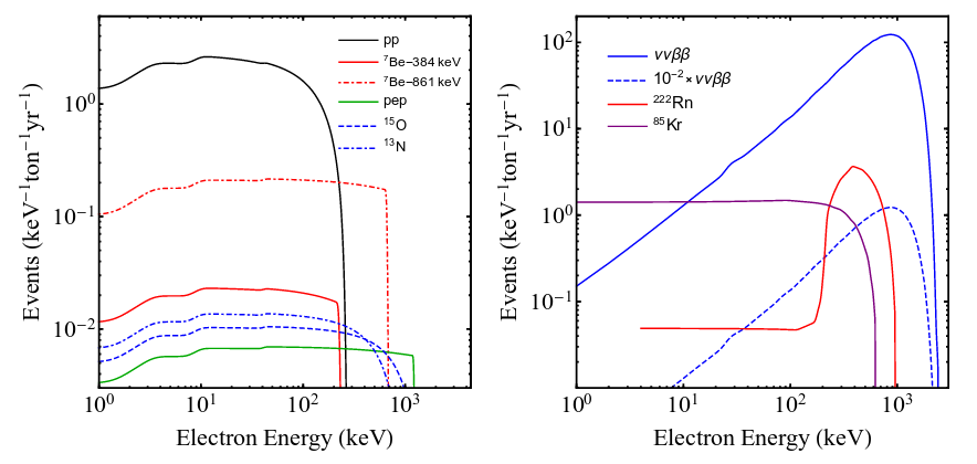 Darwin Dark Matter Wimp Search With Liquid Xenon